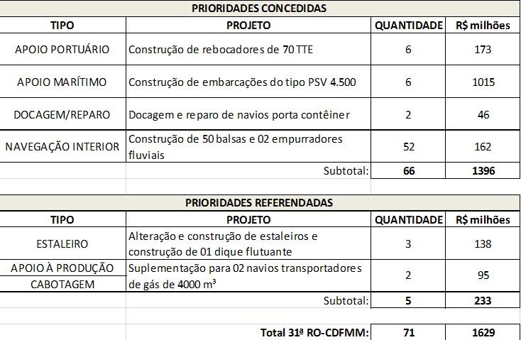 FMM aprova R$ 1,63 bilhão em projetos