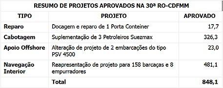 ResumoProjetosAprovados30RO-CDFMM
