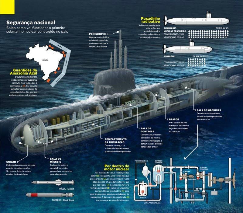 Resultado de imagem para submarino nuclear brasileiro