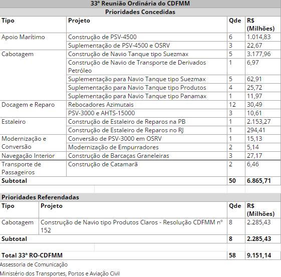 tabela-reuniao-ordinaria-do-cdfmm